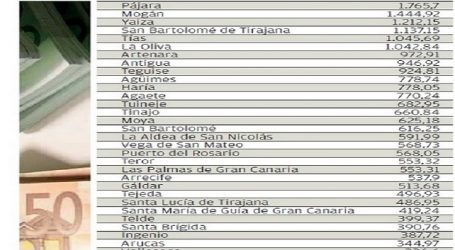 Mogán se sitúa a la cabeza de los municipios que más presión fiscal ejerce sobre sus vecinos